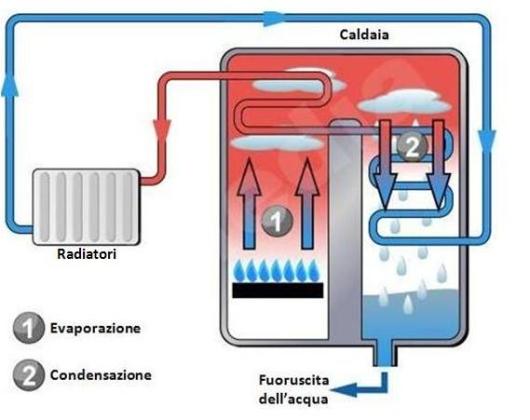 caldaia a condensazione alta efficienza: preventivo online