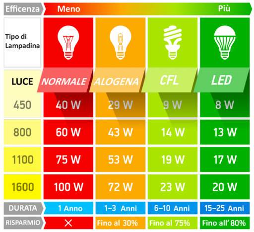 Luci led e impianti di illuminazione a led for Confronto lampadine led