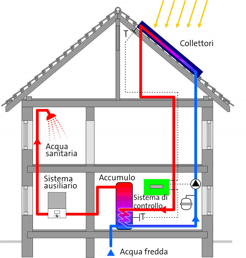 Impianto solare termico calcola il tuo preventivo online - Centralina acqua per casa ...