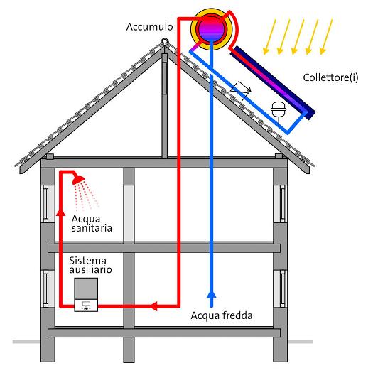 Pannello Solare Termico Sottovuoto Prezzi : Impianto solare termico calcola il tuo preventivo online