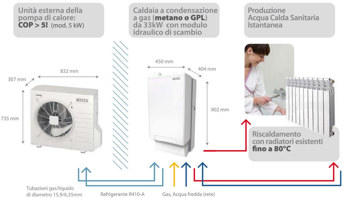 Sistema Hybrid Rotex Pompa di Calore Caldaia a Condensazione
