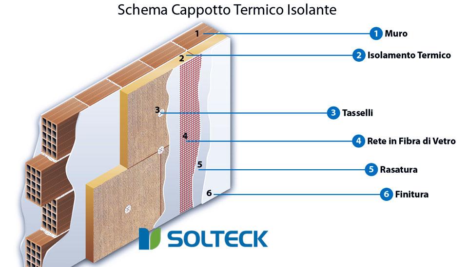 Isolamento a cappotto termico risparmio e comfort - Coibentazione parete interna ...